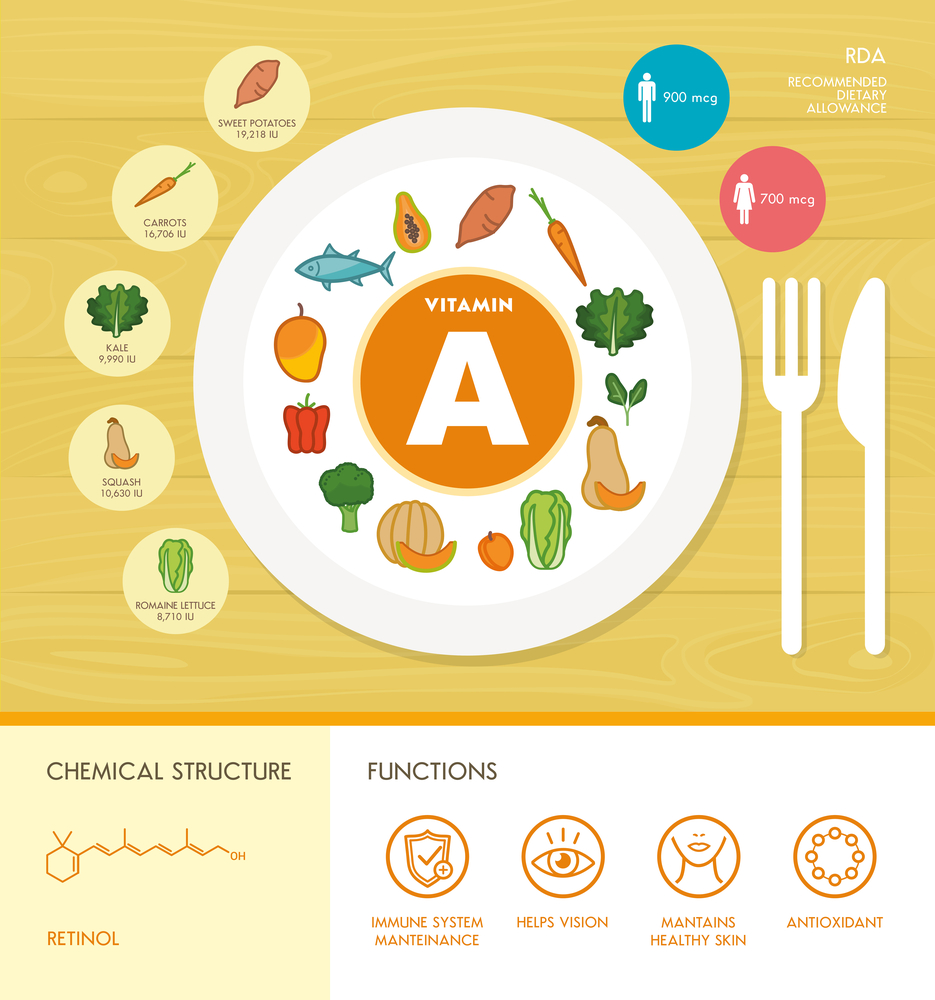 Vitamin A nutrition infographic with medical and food icons: diet, healthy food and wellbeing concept